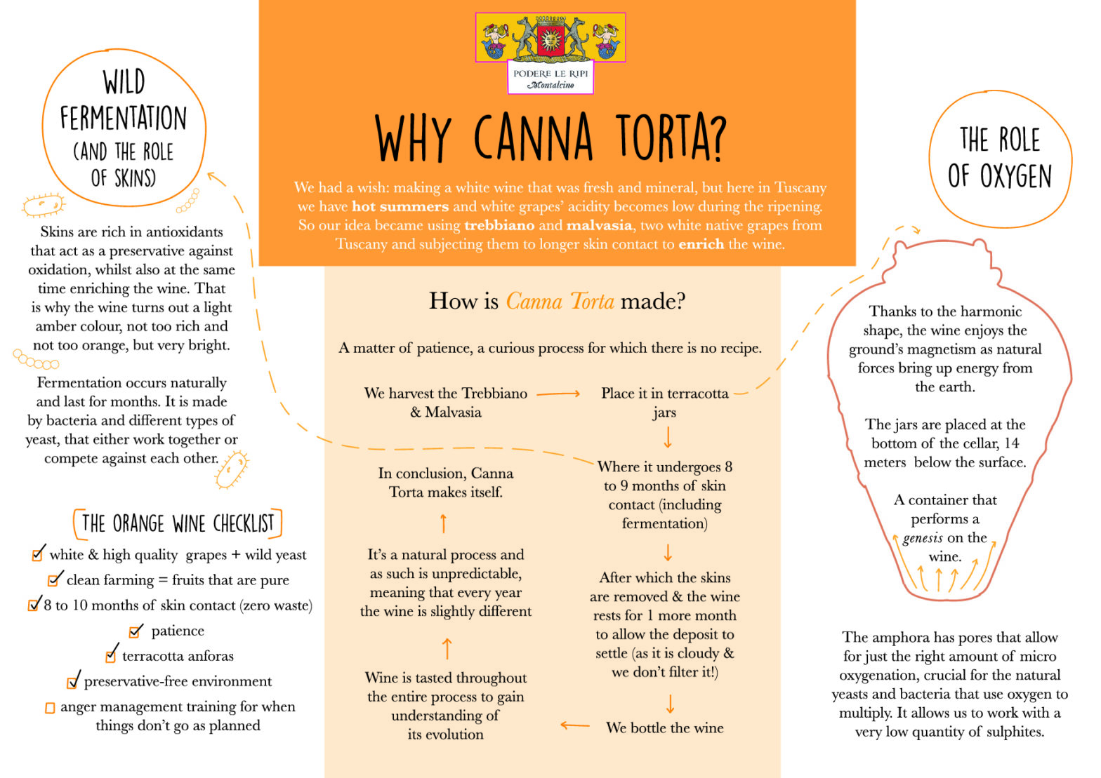 Why Canna Torta